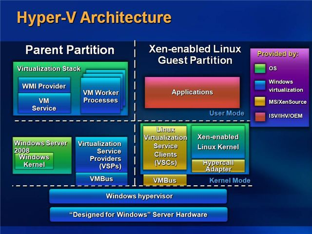 Hyper v processors architectural overview zeros ones for Microsoft hyper v architecture