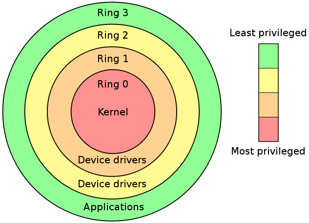 Protection Rings Of A System Architecture