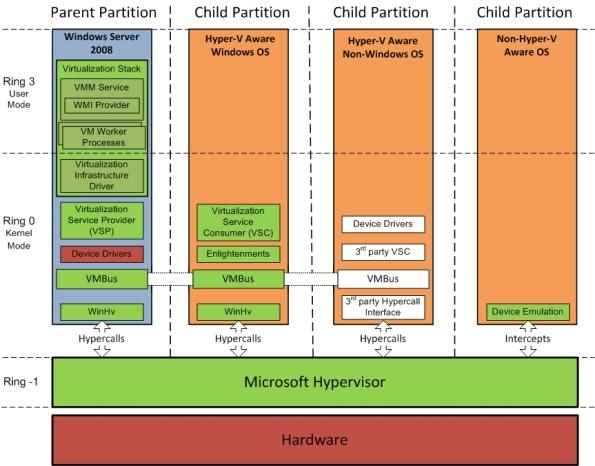 Hypervisor zeros ones for Hyper v architecture diagram