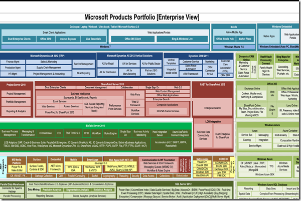 Microsoft Products Portfolio
